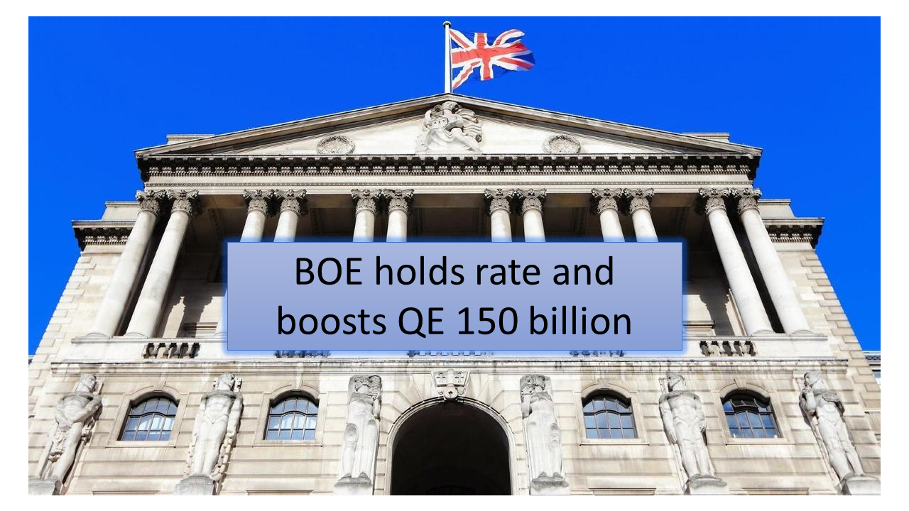 BOE holds rate and boosts QE 150 billion
